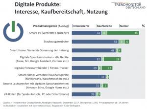 Digitale Produkte: Interesse
